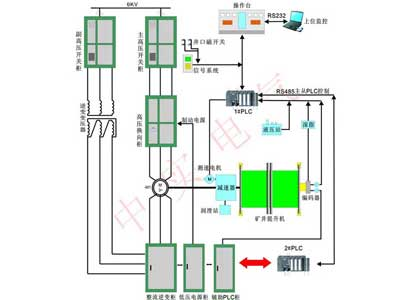 Double-feed Frequency Conversion Electric Control System